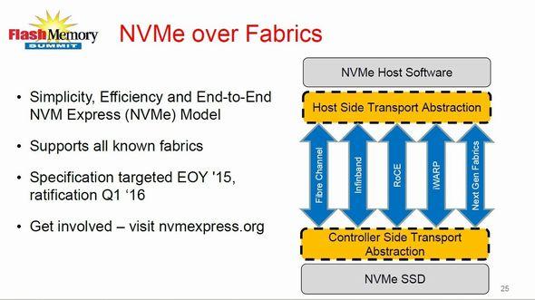 「NVMe Over Fabrics(NVMeオーバーファブリック)」の概念図
