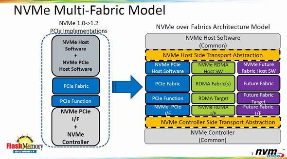 「NVMe Over Fabrics」のアーキテクチャ