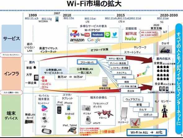 Wi-Fi市場拡大の歴史
