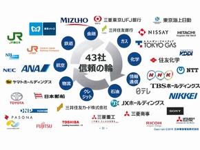 NTTが共同開発を行っている43社