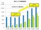 """国内テレビの""""4K化率""""は2020年に70%以上へ"""
