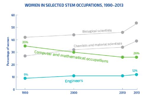 1990〜2013年における、特定のSTEM分野で働く女性の割合