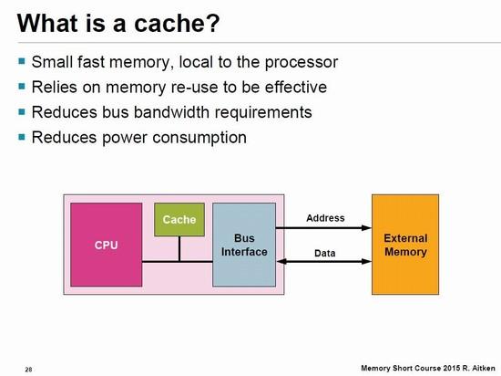 キャッシュ(キャッシュメモリ)が存在するメモリ・システムの概念図
