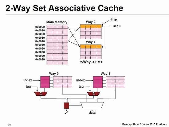 2ウエイ・セットアソシアティブ方式の概念図