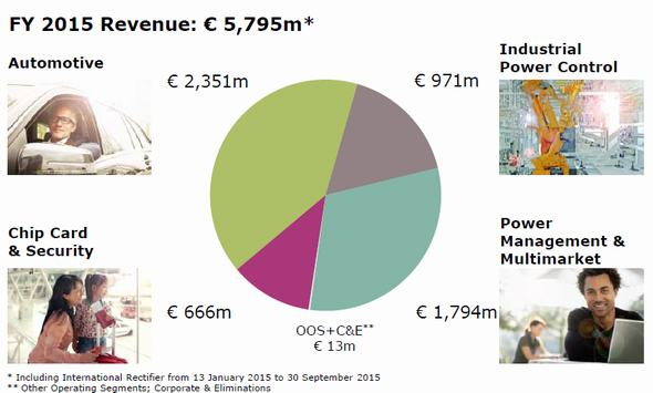 Infineonの2015年会計年度の売上高