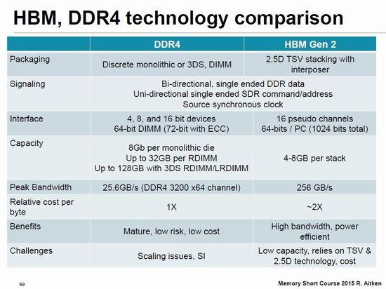 DDR4 DRAM技術(左)とHBM技術(右)の比較