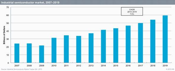 2007〜2019年における産業用半導体市場の成長率