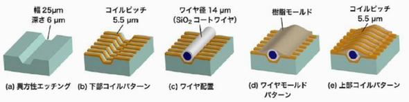 コイルの形成方法