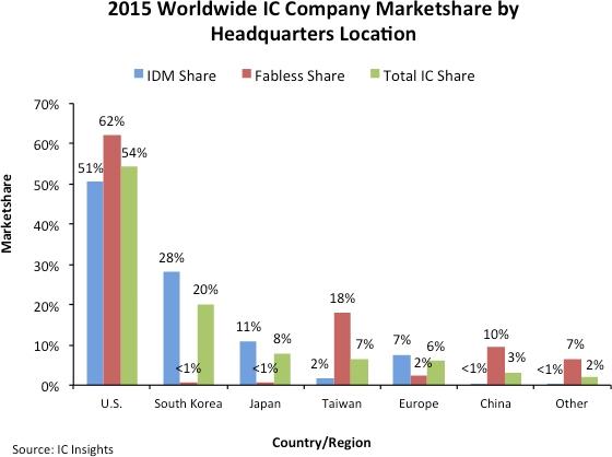 米国54%、韓国20%:日本のicメーカーの世界シェアは8%――2015年 Ee Times Japan