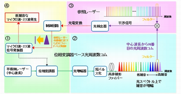 ミリ 変換 マイクロ 情報コーナー:電磁波の単位|エコロガ