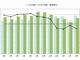2015年度の日本の電子部品をグラフで振り返る