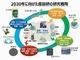 産総研、2030年に向けた研究戦略を策定