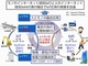 NEDOが開発着手、高度IoT社会を支える基盤技術