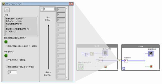 チャンネルワイヤで記述すると、プローブ機能を使ってデータの状態を一元的に監視できる