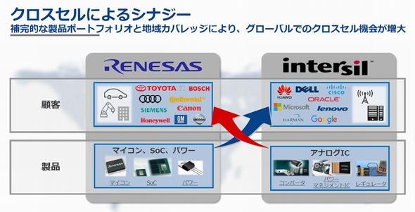 千載一遇のチャンスだったルネサスのIntersil買収:会見詳報(1/2 ページ) - EE Times Japan