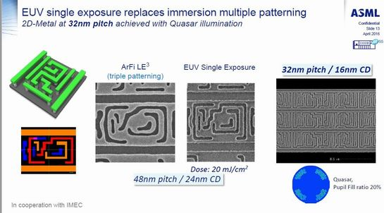 ArF液浸のトリプルパターニングとEUV露光のシングルパターニングをクリチカル寸法24nmの配線パターンで比較した結果