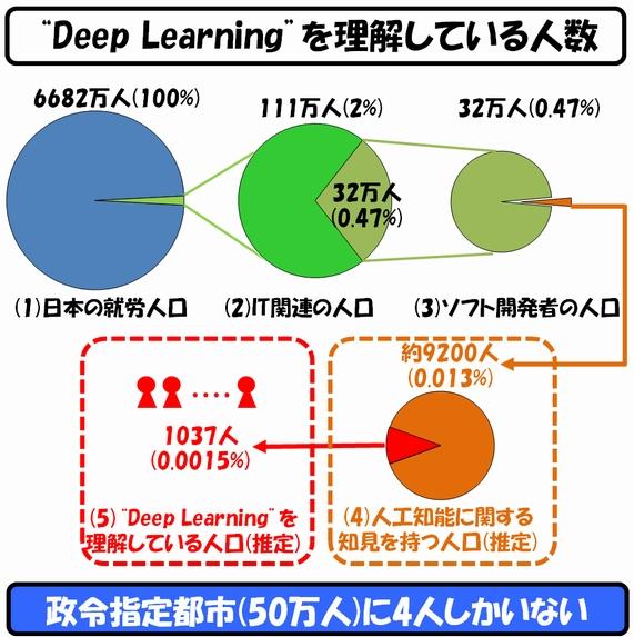 Deep Learningを理解している人数