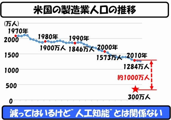 製造業人口の推移