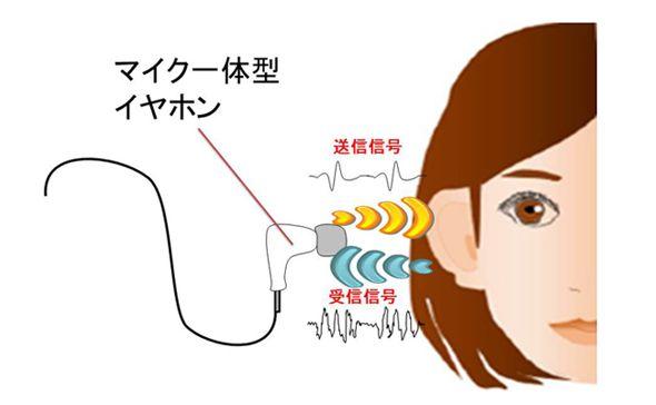 NECの開発した耳認証技術の概略