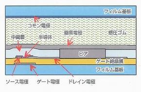 完全印刷TFT用いた感圧シート、物流などに適用へ