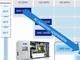 ASML、次世代EUV装置に19億米ドルを投資