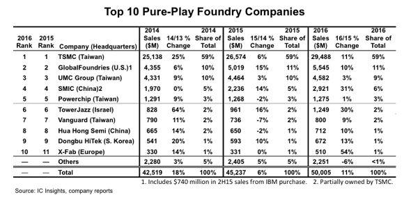 ファウンドリーの2016年売上高、上位4社でシェア85% Ee Times Japan