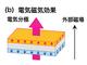 トポロジカル絶縁体の表面金属状態絶縁化に成功