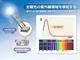 東北大、シリコンベースのUVセンサーを開発
