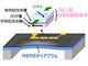 東芝、超音波を検出するスピン型MEMSマイク開発