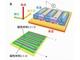 反強磁性体で巨大な異常ネルンスト効果を発見