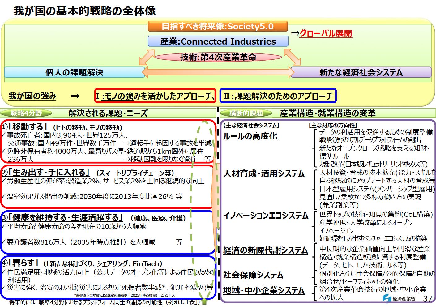 日本は「移動するIoT」をどう考...
