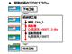東芝、SiC-MOSFETの抵抗を下げる新プロセス開発
