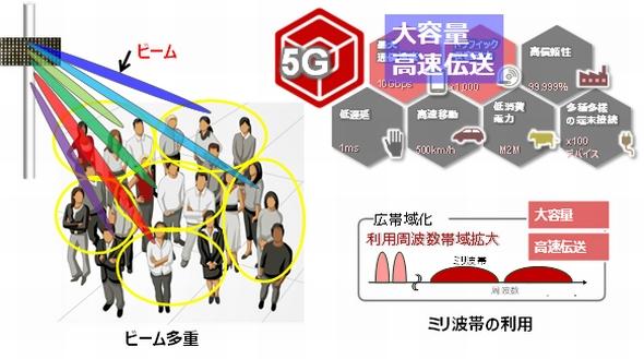 5g 局 日本 基地 NEC、英国ボーダフォンから大規模商用Open RANにおける5G基地局装置のパートナーに選定