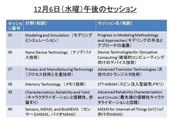 12月6日(水曜日)午後の技術講演セッション一覧
