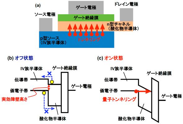 トンネルFETの構造模式図とエネルギーバンド図