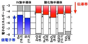 各種IV族半導体と酸化物半導体のエネルギーバンド関係