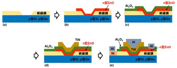 作製したトンネルFETの製造工程の概略図