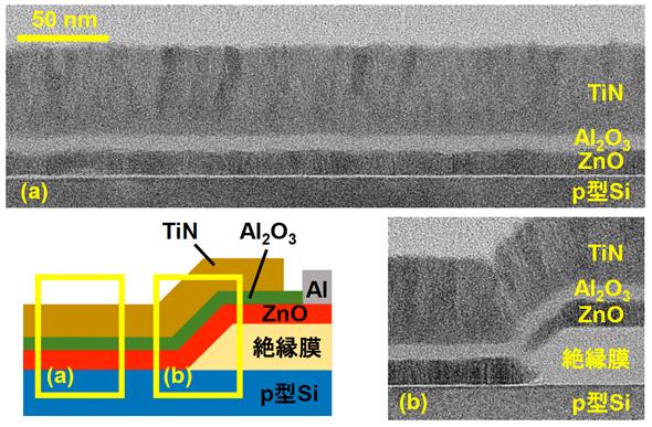 トンネル接合界面近傍の素子構造と試作された素子の断面透過電子顕微鏡像