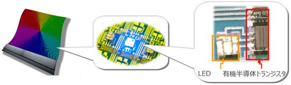開発したLEDディスプレイの有機アクティブマトリクス