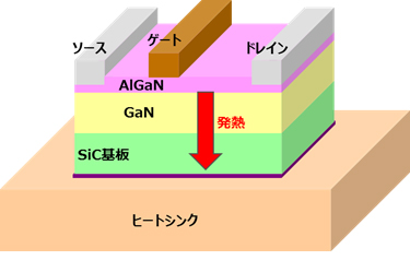 GaN-HEMTパワーアンプの従来構造
