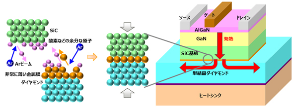 GaN-HEMTパワーアンプのダイヤモンド接合構造