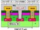 耐圧1200V級のオールSiCモジュールを可能に