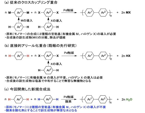 有機電子光デバイス用高分子、新合成法を開発 - EE Times Japan