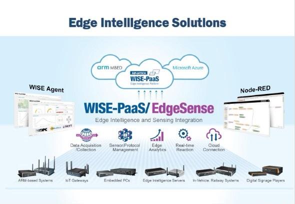 「WISE-PaaS」を中核とするAdvantechのエッジインテリジェントソリューション