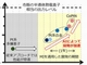 NECら、熱電変換素子用の材料開発にAI技術適用