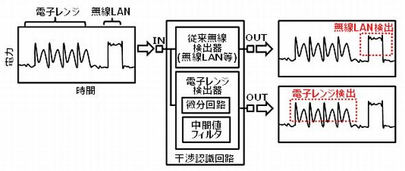 誤差を補正し通信の干渉を回避:IEEE 802.11ax対応の1チップIC、東芝が開発
