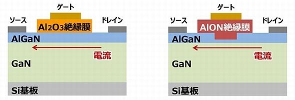 大電流で高耐圧 高速動作のganパワーデバイス ee times japan