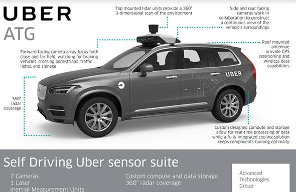 Uberの自動走行車に搭載されるセンサー群