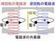 阪大ら、逆回転する電子と電磁波の一体化を実証