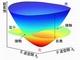阪大など、逆時空間で光と電子の接触・反発を観測